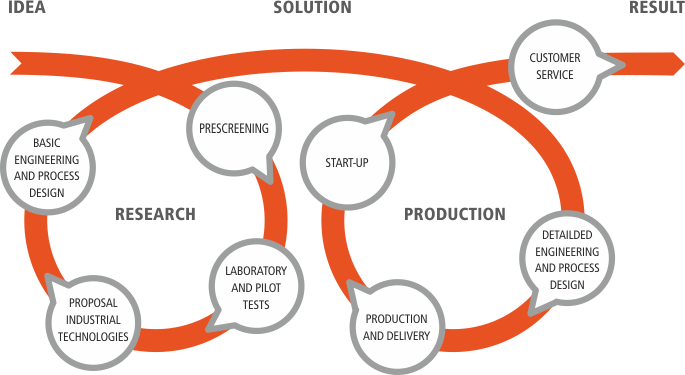 research activity The research program is designed to improve the agency's knowledge where uncertainty exists, where safety margins are not well-characterized, and where regulatory decisions need to be confirmed in existing or new designs and technologies.